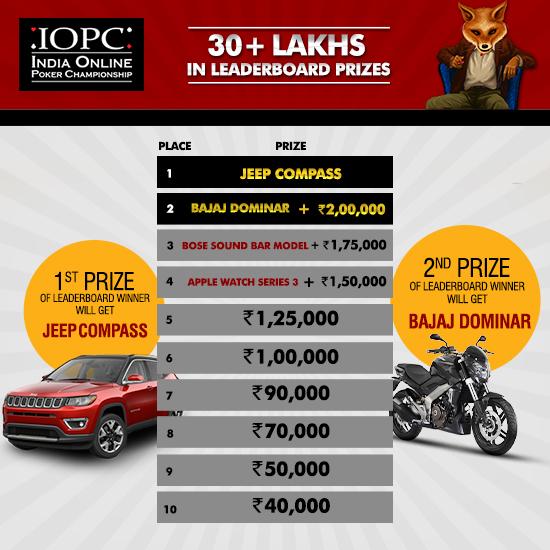 Indian Online Poker Championship Leaderboard. Courtesy: TheSpartanPoker
